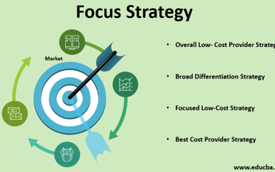 All You need to know about Focus Strategies- Explained