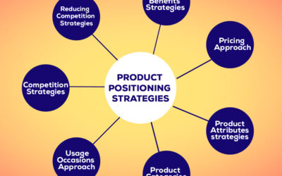 Importance of Strategic positioning – Viable Strategic Positioning makes possibilities