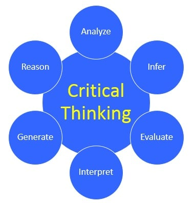 CRITICAL THINKING MODELS